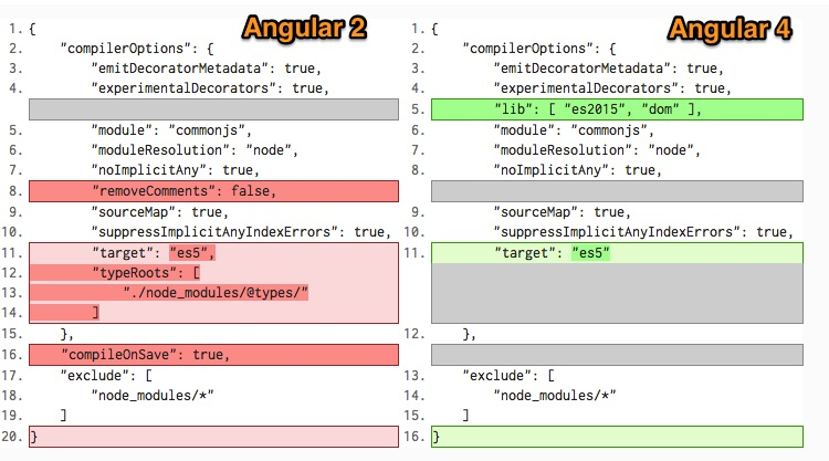 angular 2 to angular 4